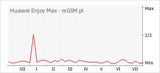 Wykres zmian popularności telefonu Huawei Enjoy Max