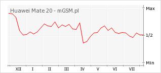 Wykres zmian popularności telefonu Huawei Mate 20