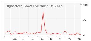 Wykres zmian popularności telefonu Highscreen Power Five Max 2