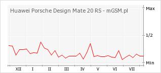 Wykres zmian popularności telefonu Huawei Porsche Design Mate 20 RS
