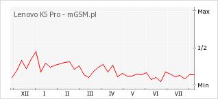 Wykres zmian popularności telefonu Lenovo K5 Pro