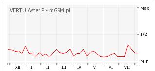 Wykres zmian popularności telefonu VERTU Aster P