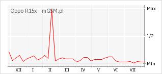 Wykres zmian popularności telefonu Oppo R15x