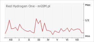Wykres zmian popularności telefonu Red Hydrogen One