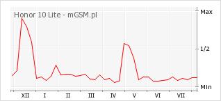 Wykres zmian popularności telefonu Honor 10 Lite