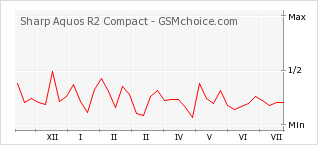 Popularity chart of Sharp Aquos R2 Compact