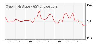 Popularity chart of Xiaomi Mi 8 Lite
