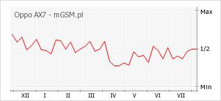 Wykres zmian popularności telefonu Oppo AX7