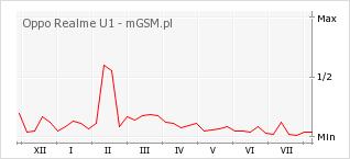 Wykres zmian popularności telefonu Oppo Realme U1