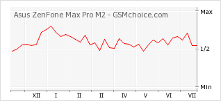 Popularity chart of Asus ZenFone Max Pro M2