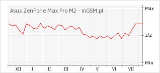 Wykres zmian popularności telefonu Asus ZenFone Max Pro M2