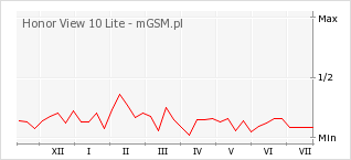 Wykres zmian popularności telefonu Honor View 10 Lite