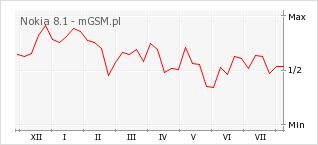 Wykres zmian popularności telefonu Nokia 8.1