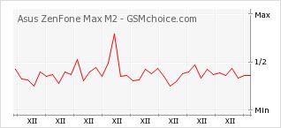 Popularity chart of Asus ZenFone Max M2