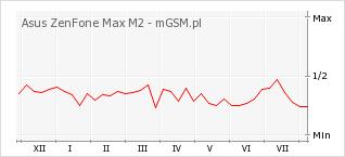 Wykres zmian popularności telefonu Asus ZenFone Max M2