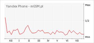 Wykres zmian popularności telefonu Yandex Phone