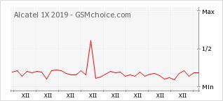 Popularity chart of Alcatel 1X 2019