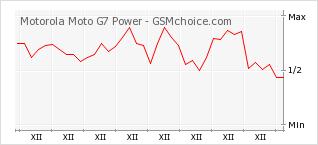 Popularity chart of Motorola Moto G7 Power