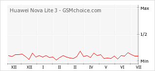 Popularity chart of Huawei Nova Lite 3