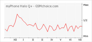 Popularity chart of myPhone Halo Q+