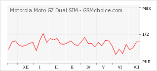Popularity chart of Motorola Moto G7 Dual SIM