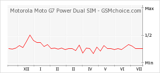 Popularity chart of Motorola Moto G7 Power Dual SIM