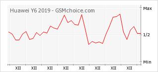 Popularity chart of Huawei Y6 2019