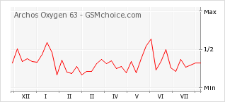 Popularity chart of Archos Oxygen 63