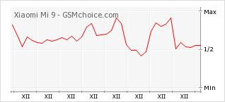 Popularity chart of Xiaomi Mi 9
