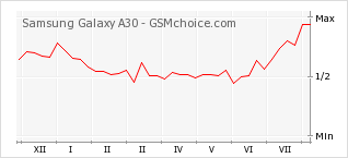 Popularity chart of Samsung Galaxy A30