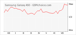 Popularity chart of Samsung Galaxy A50