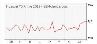 Popularity chart of Huawei Y6 Prime 2019
