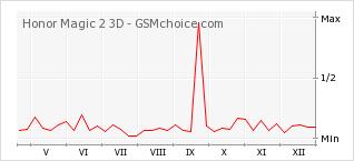 Popularity chart of Honor Magic 2 3D