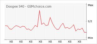 Popularity chart of Doogee S40