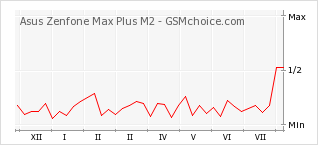 Popularity chart of Asus Zenfone Max Plus M2