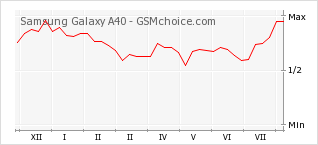 Popularity chart of Samsung Galaxy A40