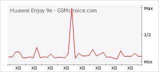 Popularity chart of Huawei Enjoy 9e