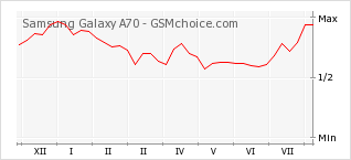 Popularity chart of Samsung Galaxy A70