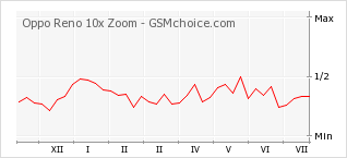 Popularity chart of Oppo Reno 10x Zoom