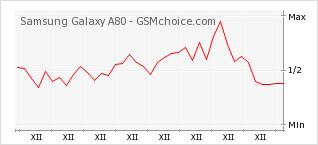 Popularity chart of Samsung Galaxy A80