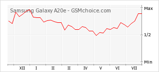 Popularity chart of Samsung Galaxy A20e