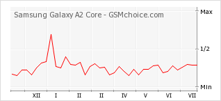 Popularity chart of Samsung Galaxy A2 Core
