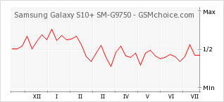Popularity chart of Samsung Galaxy S10+ SM-G9750