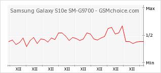 Popularity chart of Samsung Galaxy S10e SM-G9700