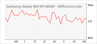 Popularity chart of Samsung Galaxy A60 SM-A6060