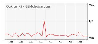 Popularity chart of Oukitel K9