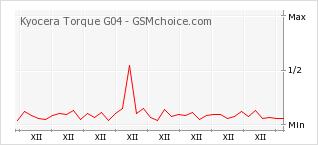 Popularity chart of Kyocera Torque G04