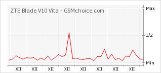Popularity chart of ZTE Blade V10 Vita