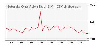 Popularity chart of Motorola One Vision Dual SIM