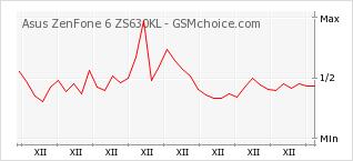 Popularity chart of Asus ZenFone 6 ZS630KL